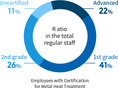 Employees with Certification for Metal Heat Treatment