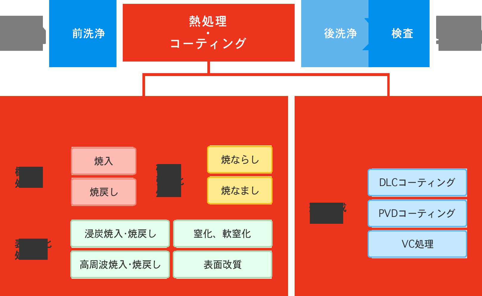 仕事を知る | 採用情報2022 | 株式会社東研サーモテック