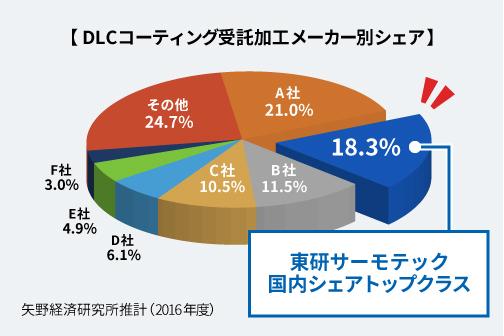 東研サーモテックのDLC