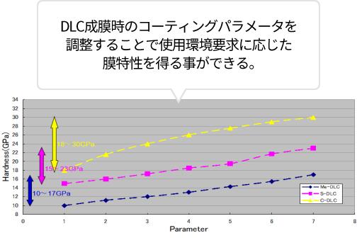 S-DLC(Super - DLC)の特長