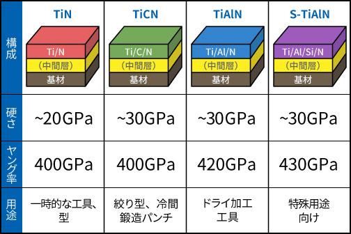 TiAlN(Titanium Aluminium Nitride)の特長